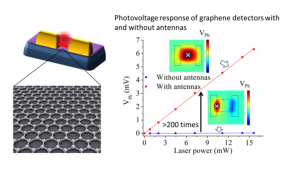 antenna enhanced graphene detectors